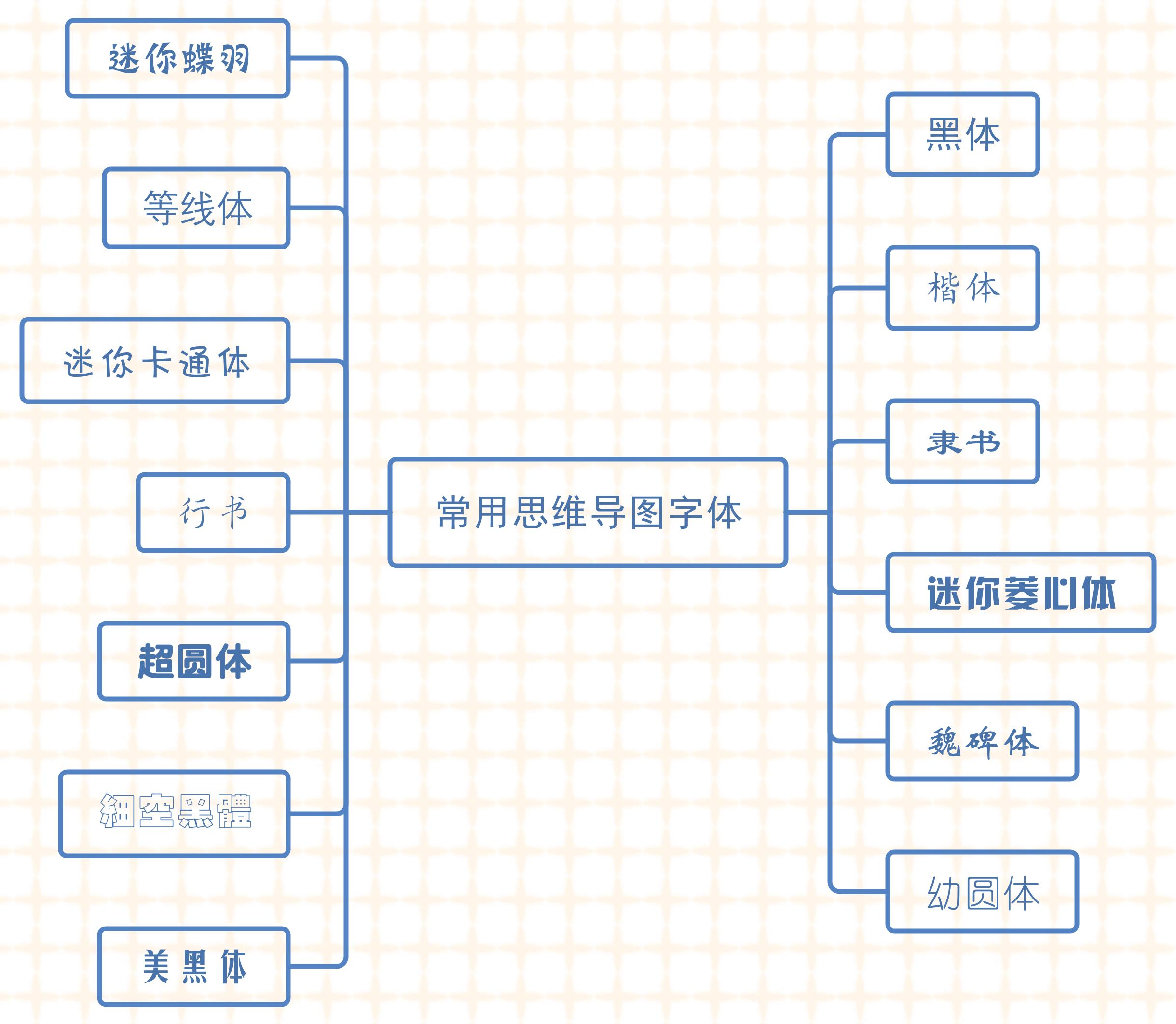 MindMaster字体