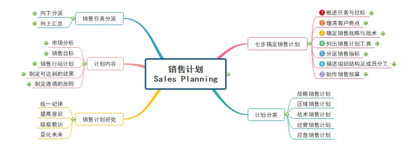 销售计划思维导图