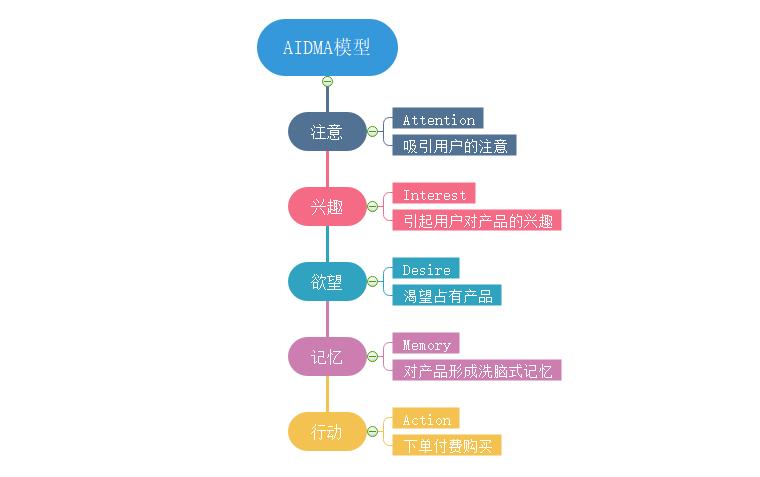 AIDMA模型