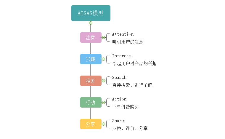 AISAS模型