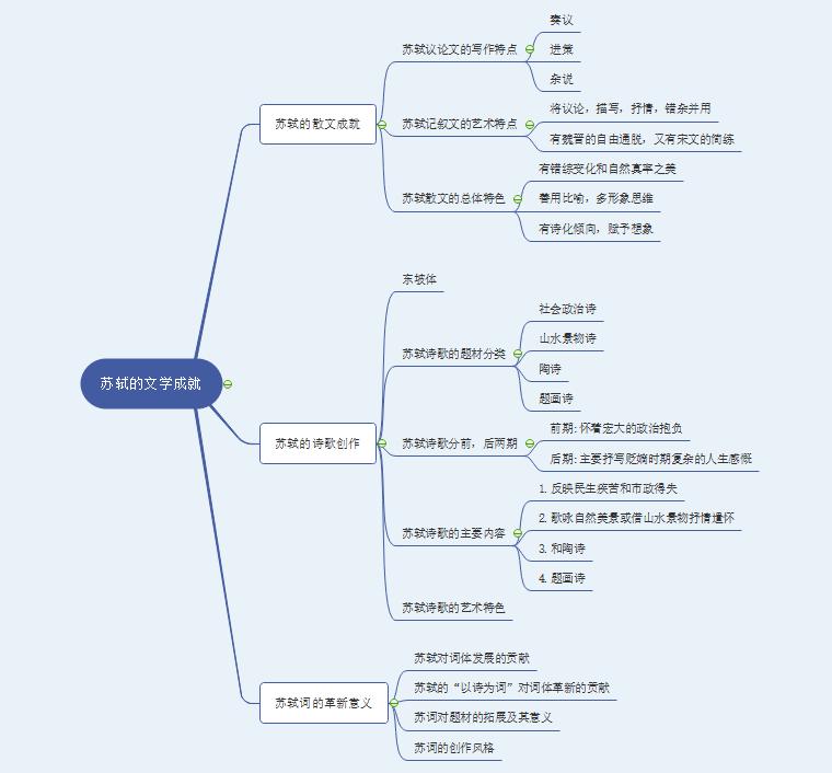 汉语言文学思维导图