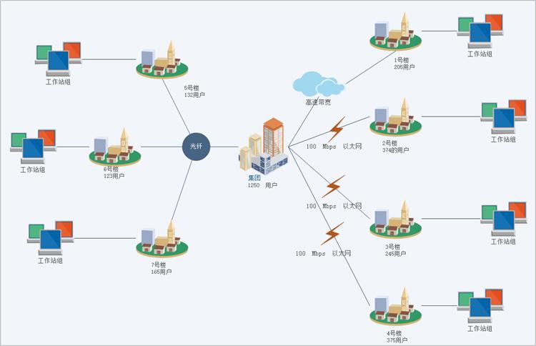 型结构结合在一起的网络结构,这样的拓扑结构更能满足较大网络的拓展