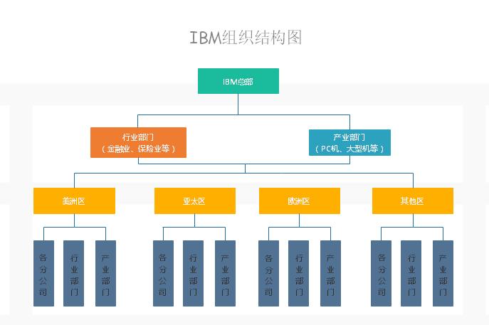 IBM组织结构图