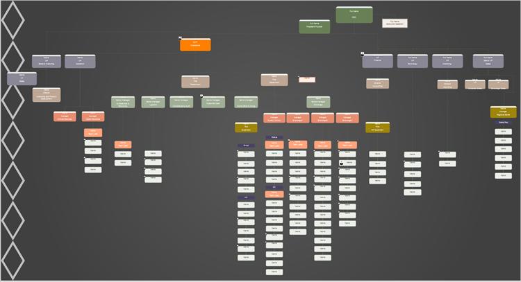 组织结构图软件 组织结构图软件  组织结构图是企业的流程运转,部门设