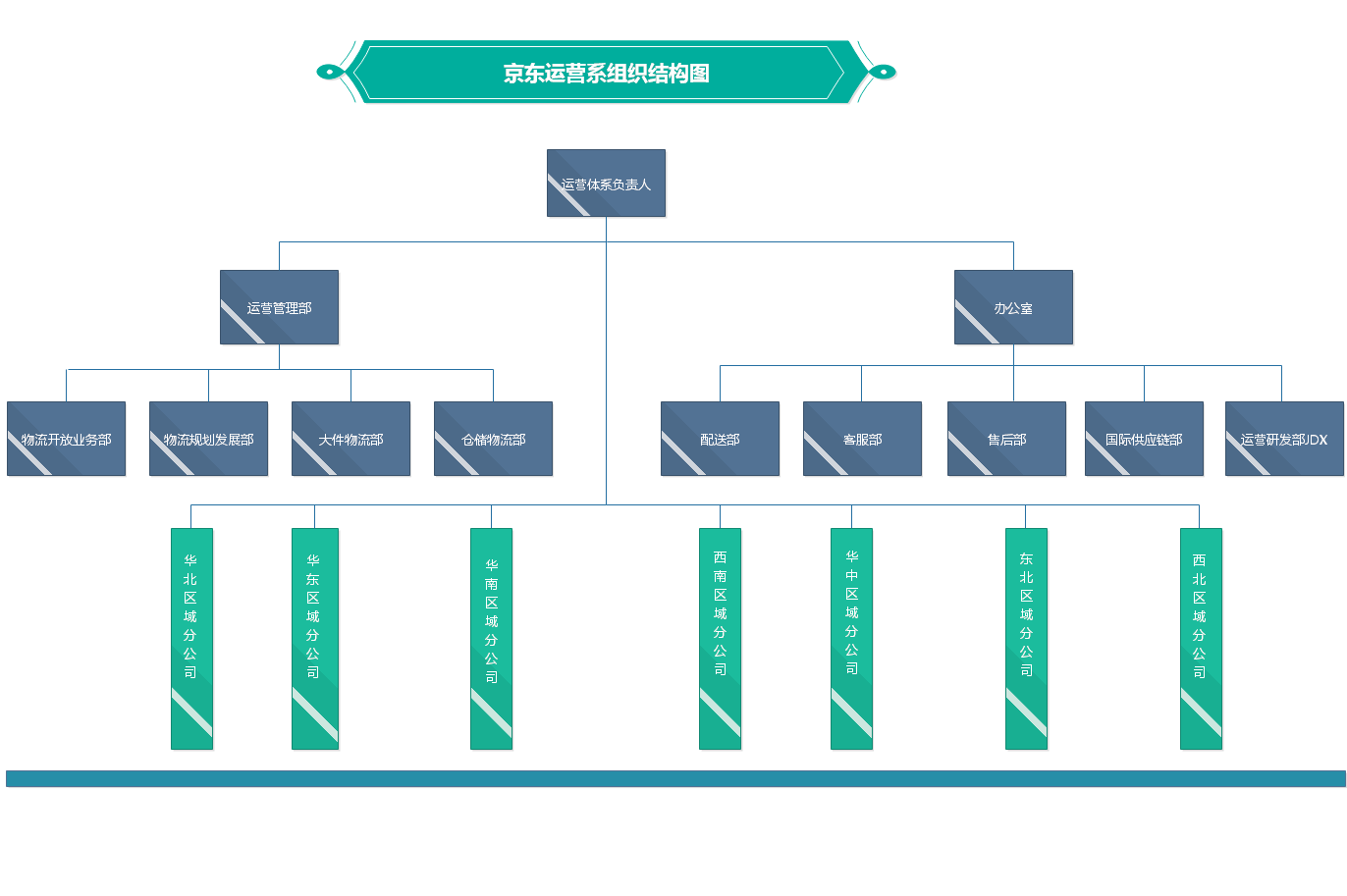企业管理模式流程图_分析IBM、京东、阿里组织结构图在集团化管理的作用