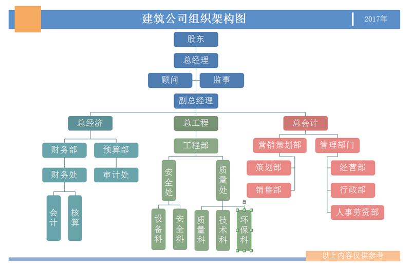 建筑组织架构图模板