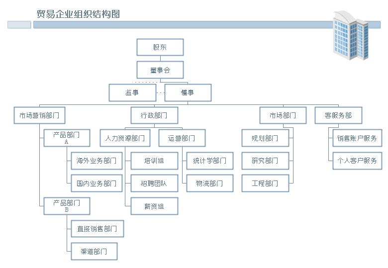 如何用亿图绘制组织结构图?