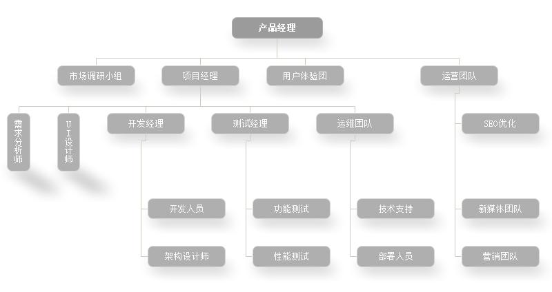 产品部门组织结构图