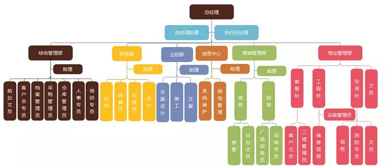 工会组织架构图
