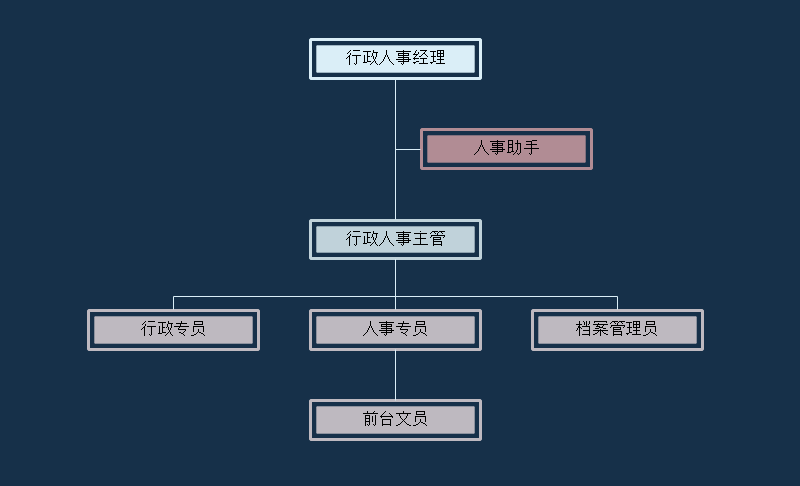 人事部结构图