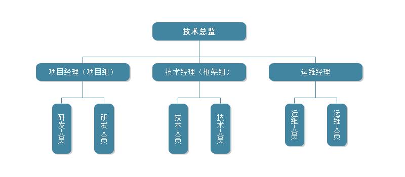 研发部结构图