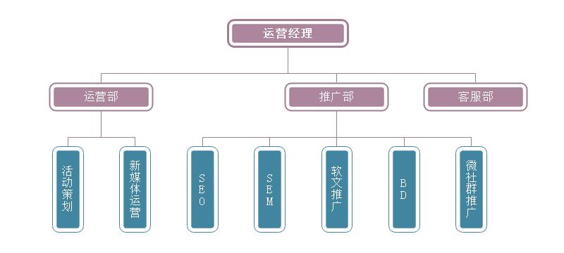 运营部结构图