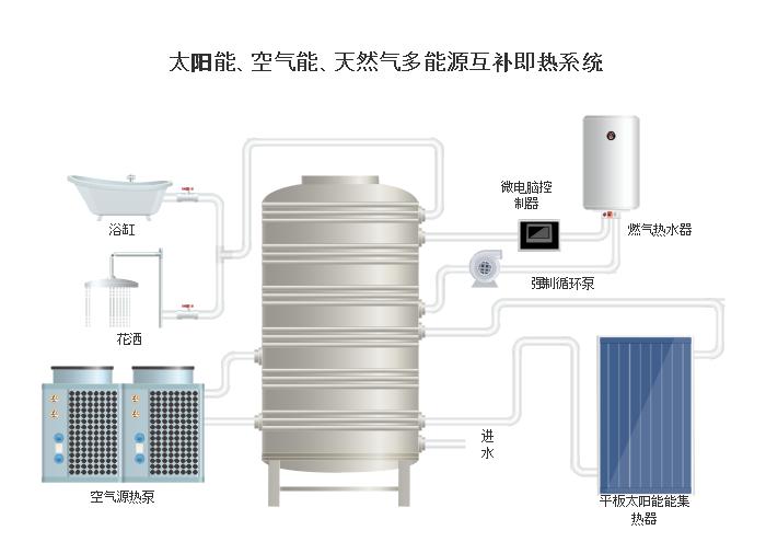 太阳能、空气能、天然气多能源互补即热系统