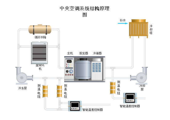 中央空调系统结构原理图
