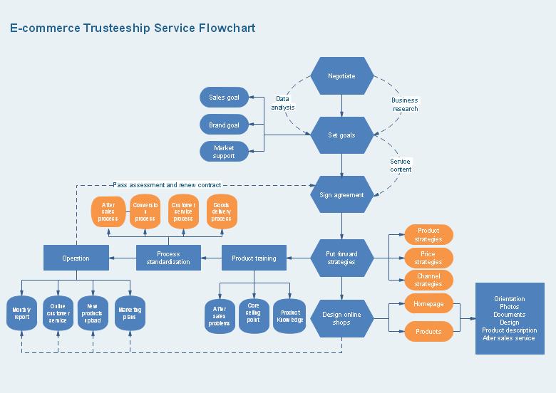 业务流程图绘制软件