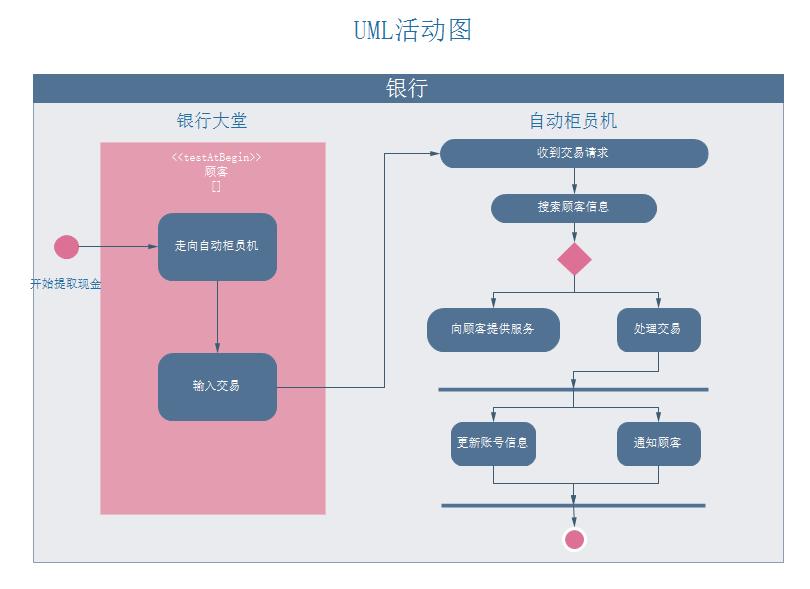 UML活动图