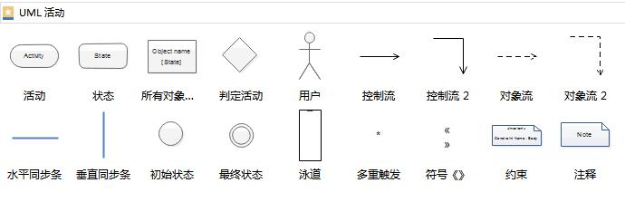 UML活动图符号