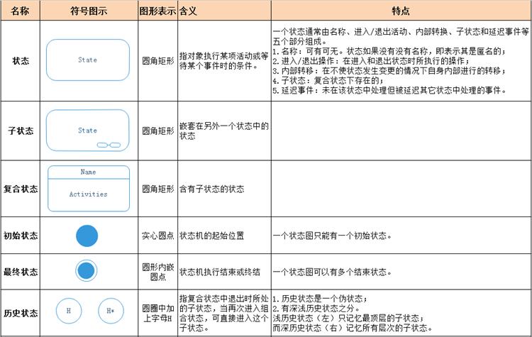 UML状态图符号