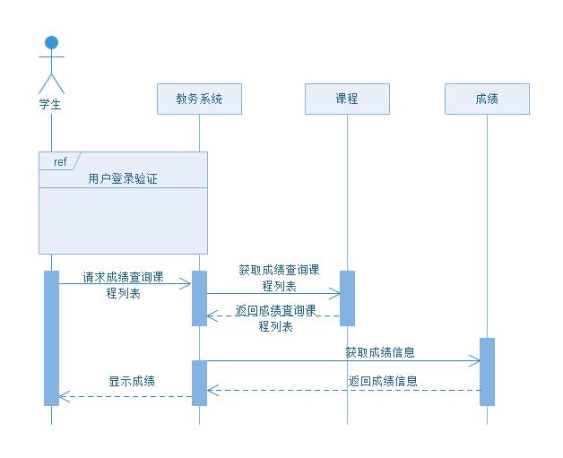 亿图UML序列图