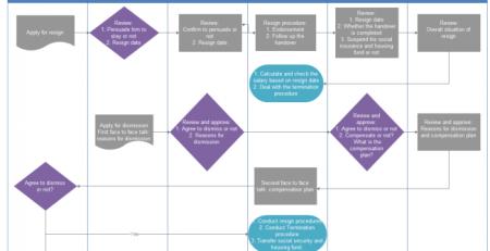 业务流程图例子