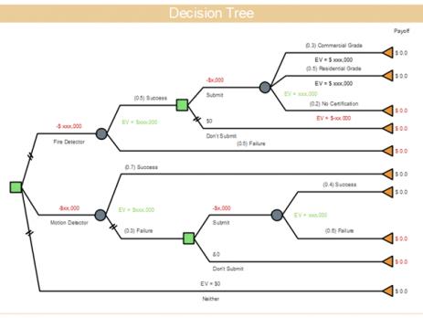视频中将详细介绍使用亿图软件怎么画决策树.  .