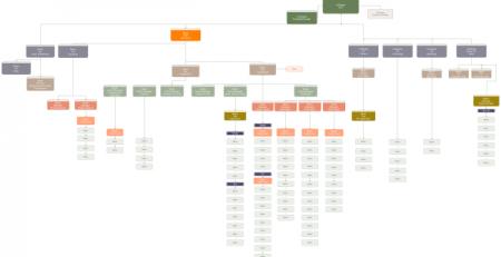 亿图组织结构图例子