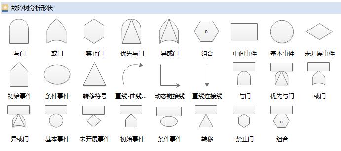故障树基本符号