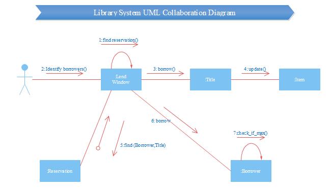 UML协作图例子