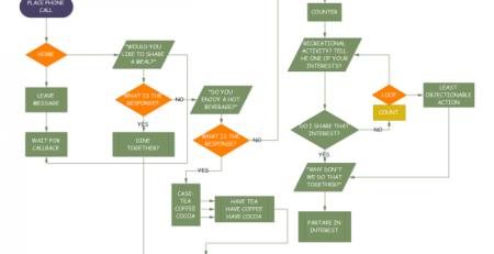 亿图软件流程图例子