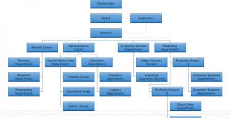 亿图组织架构图模板