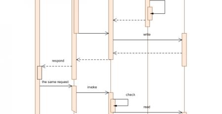 unl时序图模板