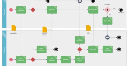 业务建模BPMN图