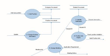 设计数据库E-R图