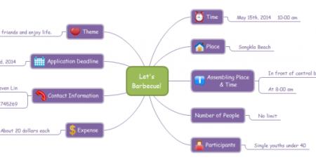 思维导图软件例子