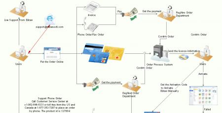 订单工作流程图模板