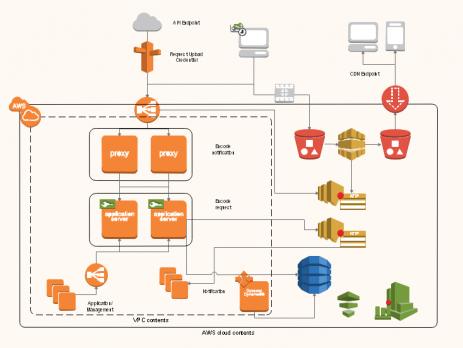 如何使用亿图图示软件绘制网络图?