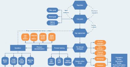 审计流程图模板