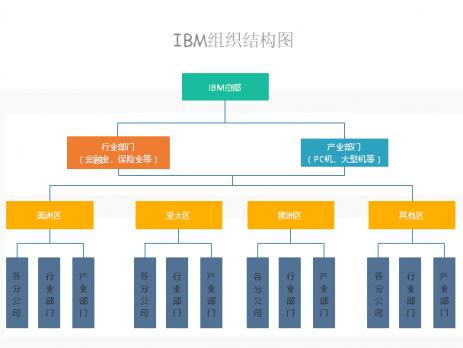 ibm组织结构——非常简单的企业结构图,是常规的矩阵管理.