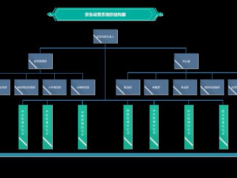 ibm组织结构——非常简单的企业结构图,是常规的矩阵管理