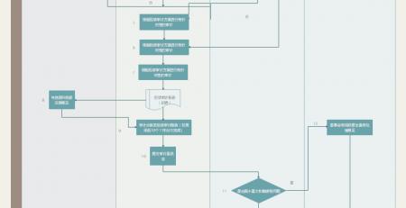 审计流程图