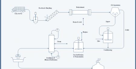 工艺流程图实例