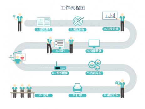 降低对顾客的产品或服务供应成本,建立的以业务流程为中心的组织形态.图片