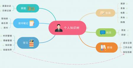MindMaster构建知识体系