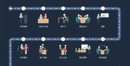 产品方案流程图
