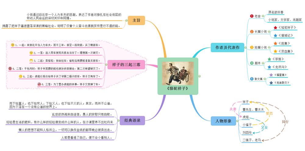 骆驼的样子这本书的思维导图_看学生党如何利用思维导图复习中考名著《骆驼祥子》