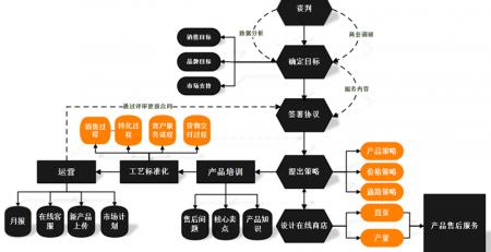程序流程图制作软件