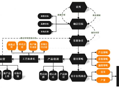 程序流程图制作软件图片