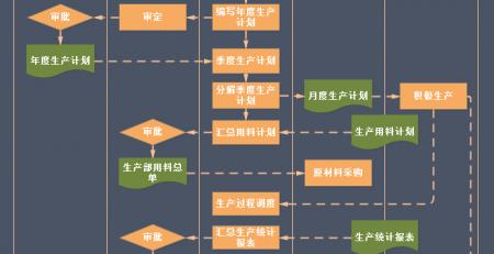 生产管理中的流程图