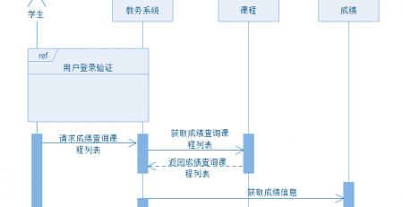 亿图UML时序图