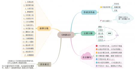 骆驼的样子这本书的思维导图_如何绘制树状层次结构的树状思维导图?